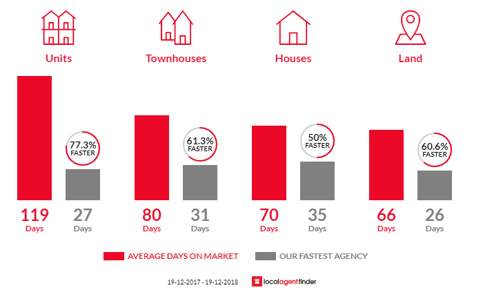 Average time to sell property in Rooty Hill, NSW 2766