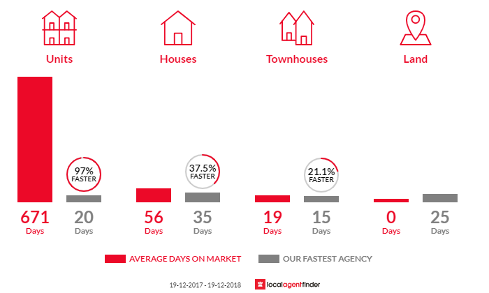 Average time to sell property in Ropes Crossing, NSW 2760