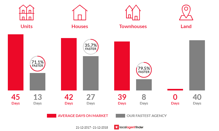 Average time to sell property in Rosanna, VIC 3084
