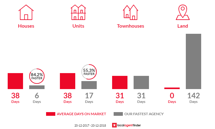 Average time to sell property in Rose Bay, NSW 2029