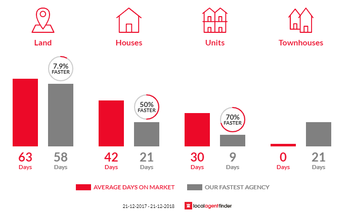 Average time to sell property in Rose Bay, TAS 7015