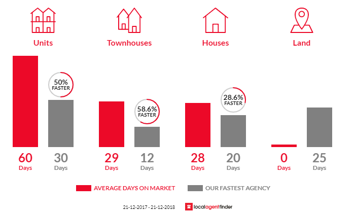 Average time to sell property in Rose Park, SA 5067