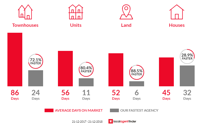 Average time to sell property in Rosebud, VIC 3939