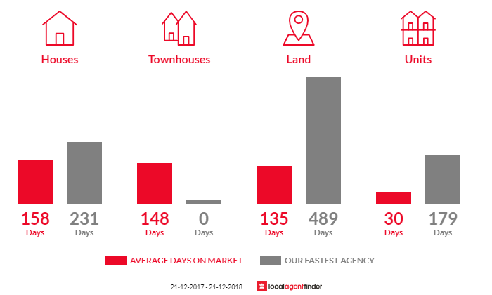 Average time to sell property in Rosedale, VIC 3847
