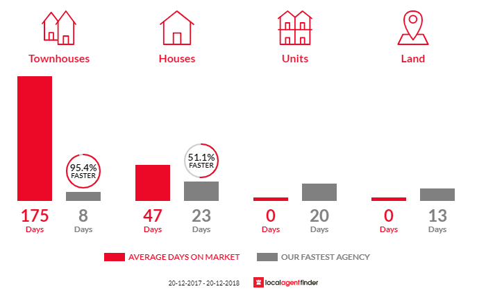 Average time to sell property in Rosemeadow, NSW 2560