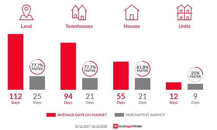 Average time to sell property in Rosetta, TAS 7010
