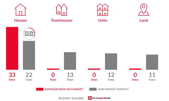 Average time to sell property in Roseville Chase, NSW 2069