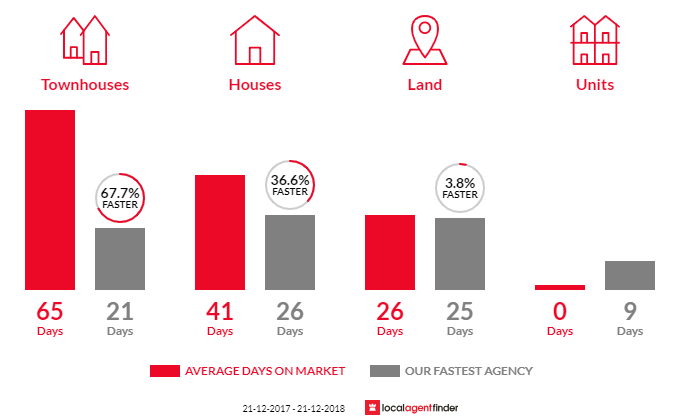Average time to sell property in Rosny, TAS 7018