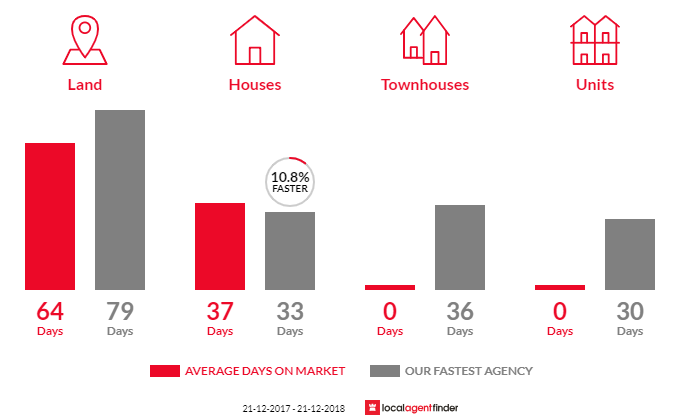Average time to sell property in Ross Creek, VIC 3351
