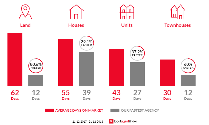 Average time to sell property in Rostrevor, SA 5073