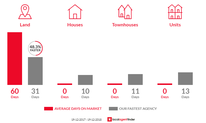 Average time to sell property in Rothbury, NSW 2320