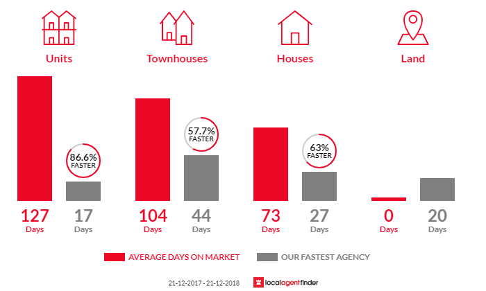Average time to sell property in Rothwell, QLD 4022