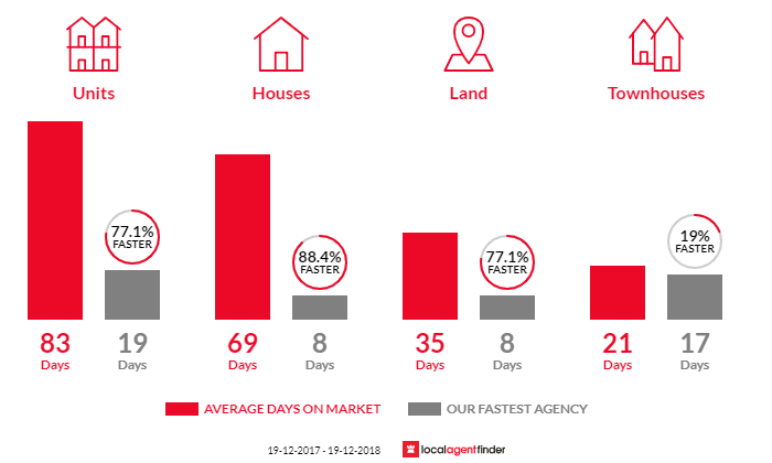 Average time to sell property in Rouse Hill, NSW 2155