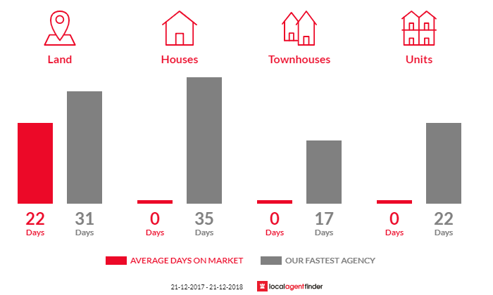 Average time to sell property in Rowsley, VIC 3340