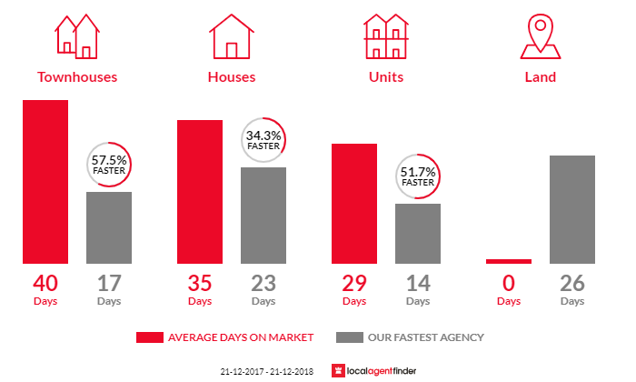Average time to sell property in Rowville, VIC 3178