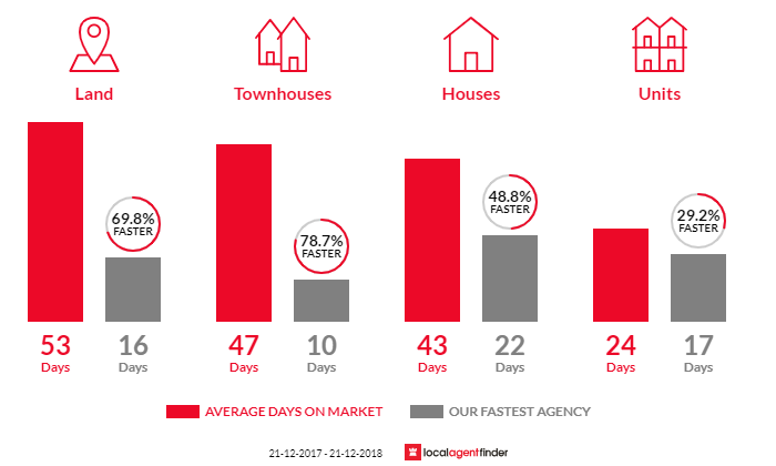 Average time to sell property in Roxburgh Park, VIC 3064