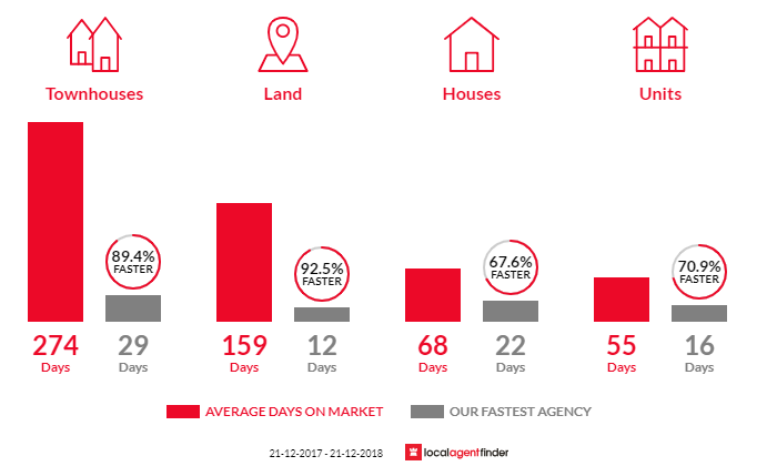 Average time to sell property in Royal Park, SA 5014