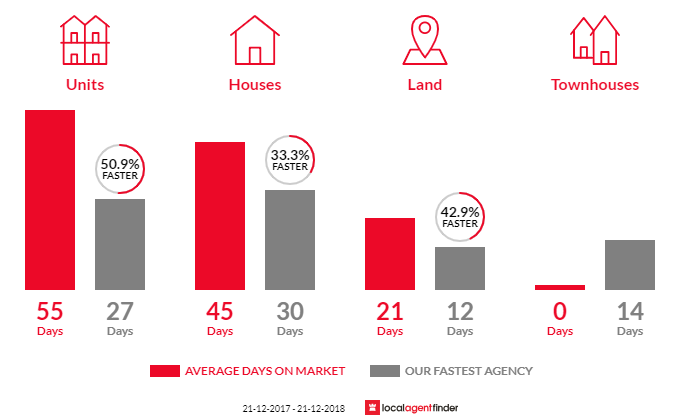 Average time to sell property in Royston Park, SA 5070