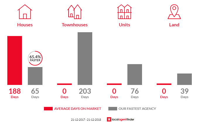 Average time to sell property in Rubyanna, QLD 4670