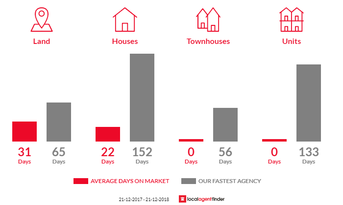 Average time to sell property in Ruffy, VIC 3666