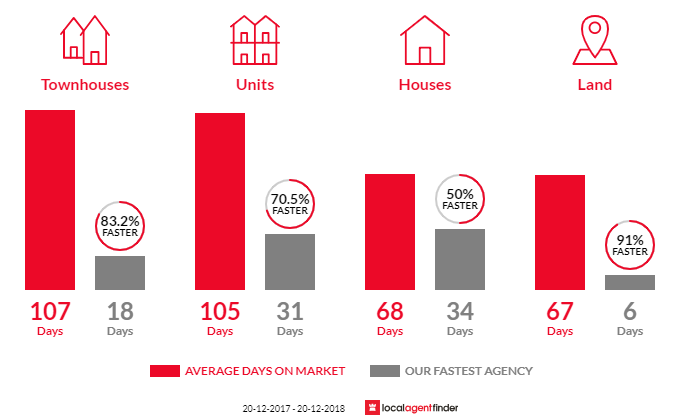 Average time to sell property in Runcorn, QLD 4113