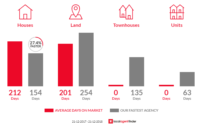 Average time to sell property in Rupanyup, VIC 3388