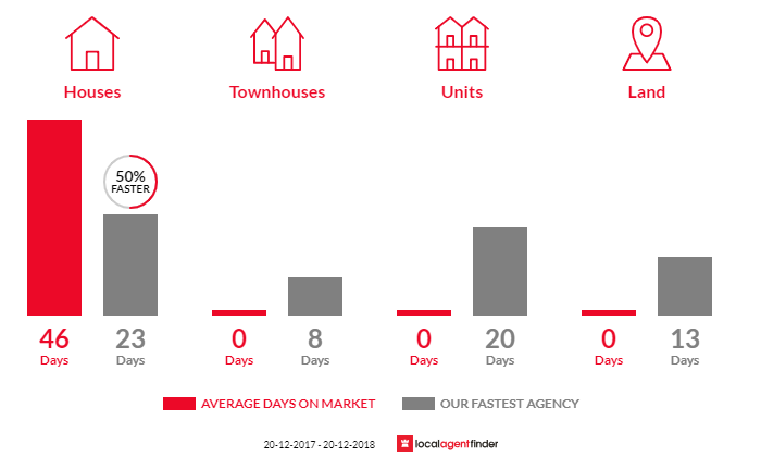 Average time to sell property in Ruse, NSW 2560