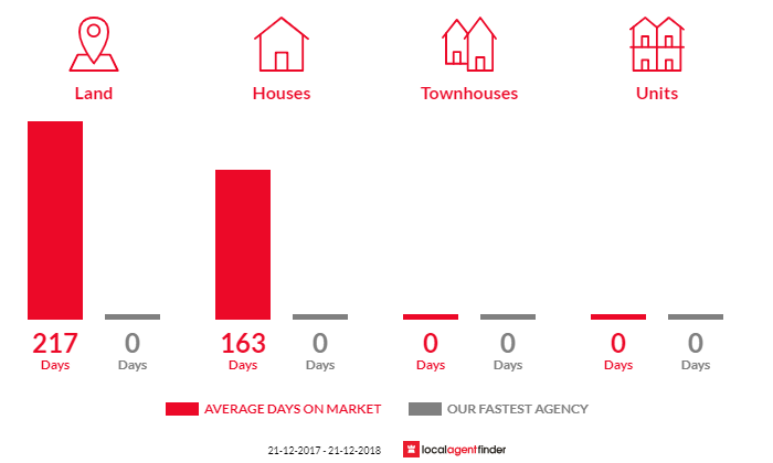 Average time to sell property in Rushworth, VIC 3612