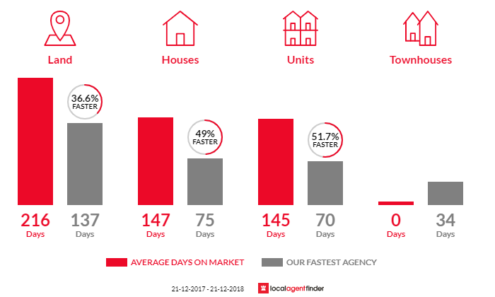 Average time to sell property in Rutherglen, VIC 3685