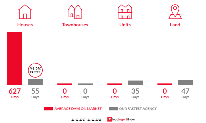 Average time to sell property in Ryanston, VIC 3992