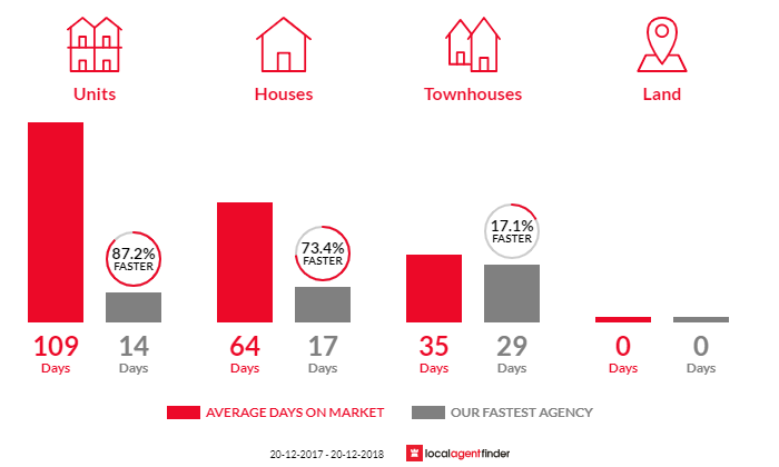 Average time to sell property in Rydalmere, NSW 2116
