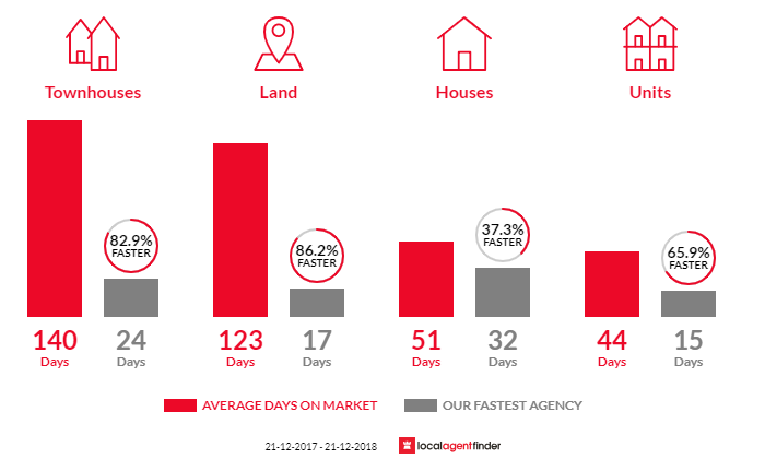 Average time to sell property in Rye, VIC 3941