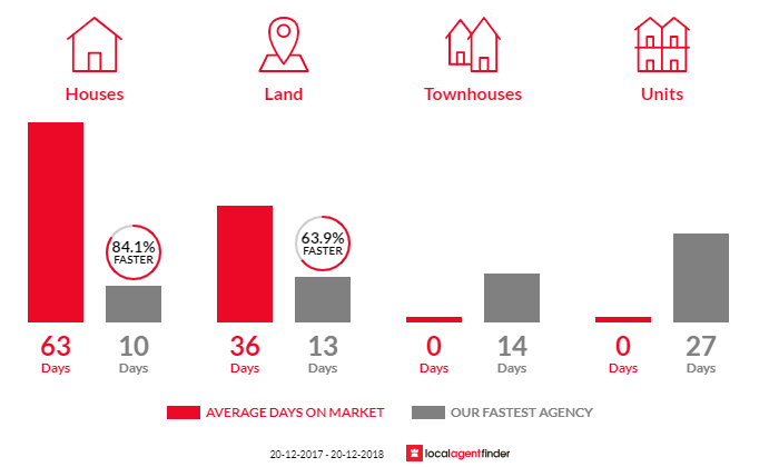 Average time to sell property in Sadleir, NSW 2168