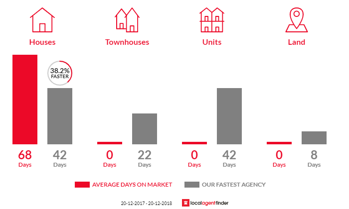 Average time to sell property in Sadliers Crossing, QLD 4305
