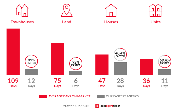 Average time to sell property in Safety Beach, VIC 3936