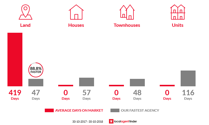 Average time to sell property in Sailors Falls, VIC 3461