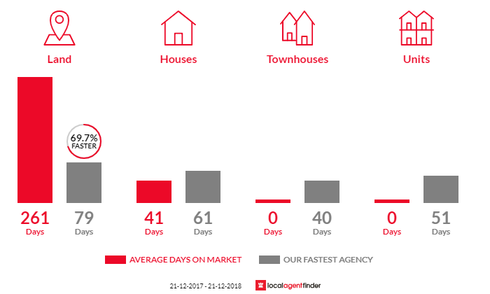 Average time to sell property in Sailors Gully, VIC 3556