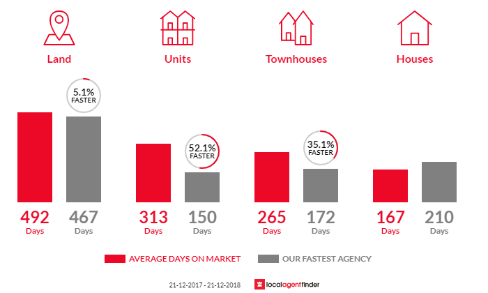 Average time to sell property in Sale, VIC 3850
