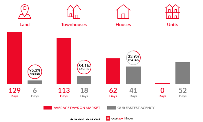 Average time to sell property in Salisbury, QLD 4107
