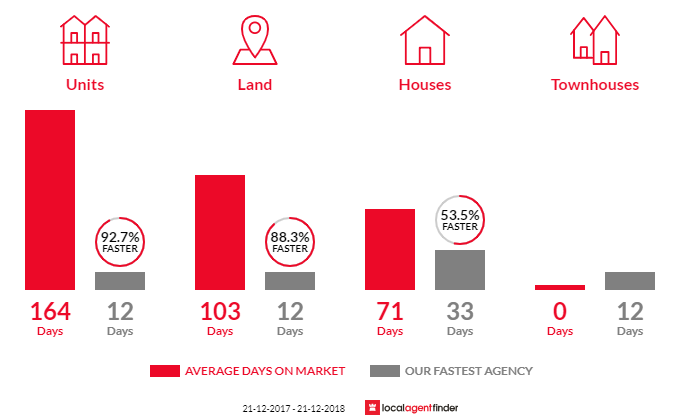 Average time to sell property in Salisbury, SA 5108