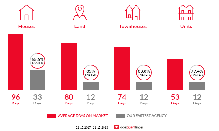 Average time to sell property in Salisbury North, SA 5108