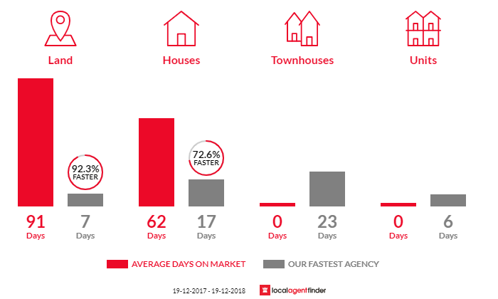 Average time to sell property in San Remo, NSW 2262