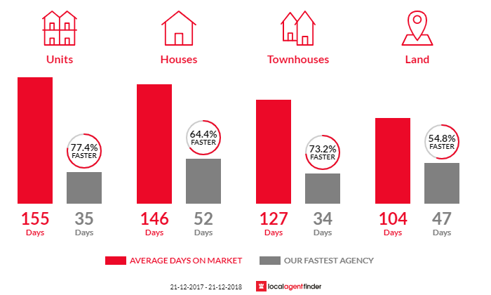 Average time to sell property in San Remo, VIC 3925