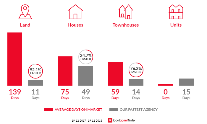 Average time to sell property in Sanctuary Point, NSW 2540