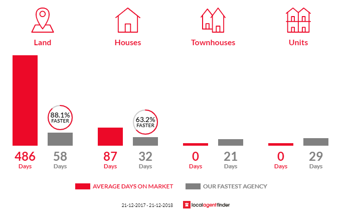 Average time to sell property in Sandford, TAS 7020