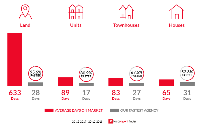 Average time to sell property in Sandgate, QLD 4017