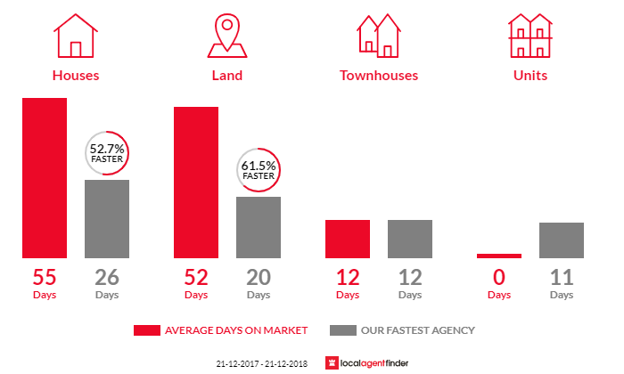 Average time to sell property in Sandhurst, VIC 3977