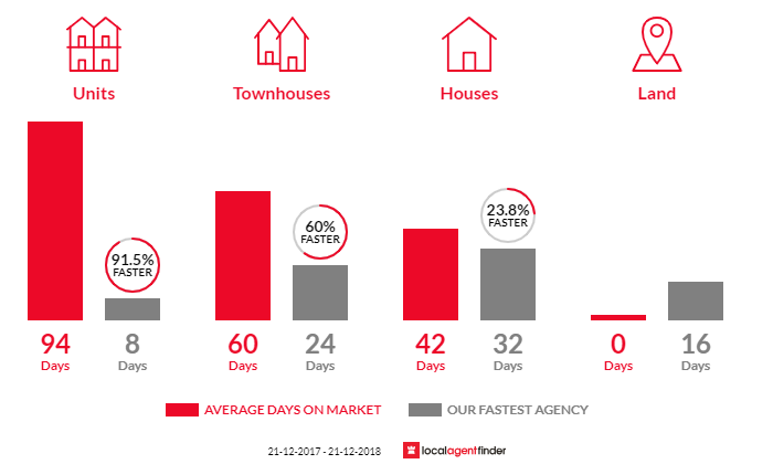 Average time to sell property in Sandringham, VIC 3191