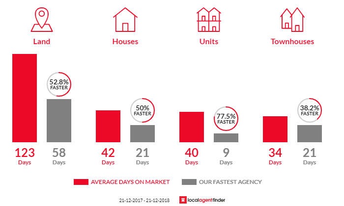 Average time to sell property in Sandy Bay, TAS 7005