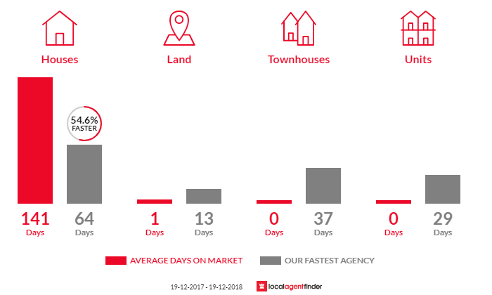 Average time to sell property in Sandy Beach, NSW 2456
